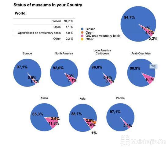 国际博协重磅报告发布 大量博物馆将永久关闭